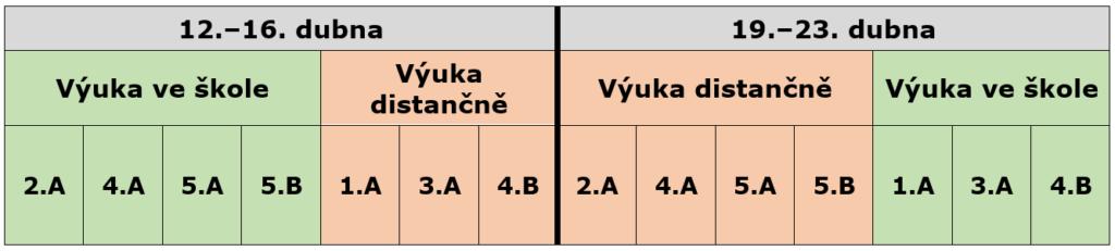 tabulka tříd